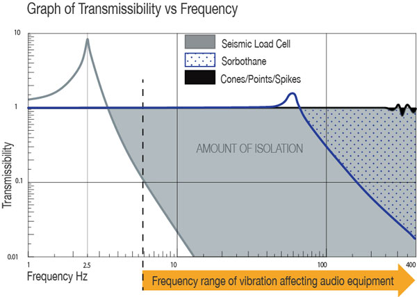 Transmissibility-graph-vibration-isolation-seismic-hi-fi-townshend-audio